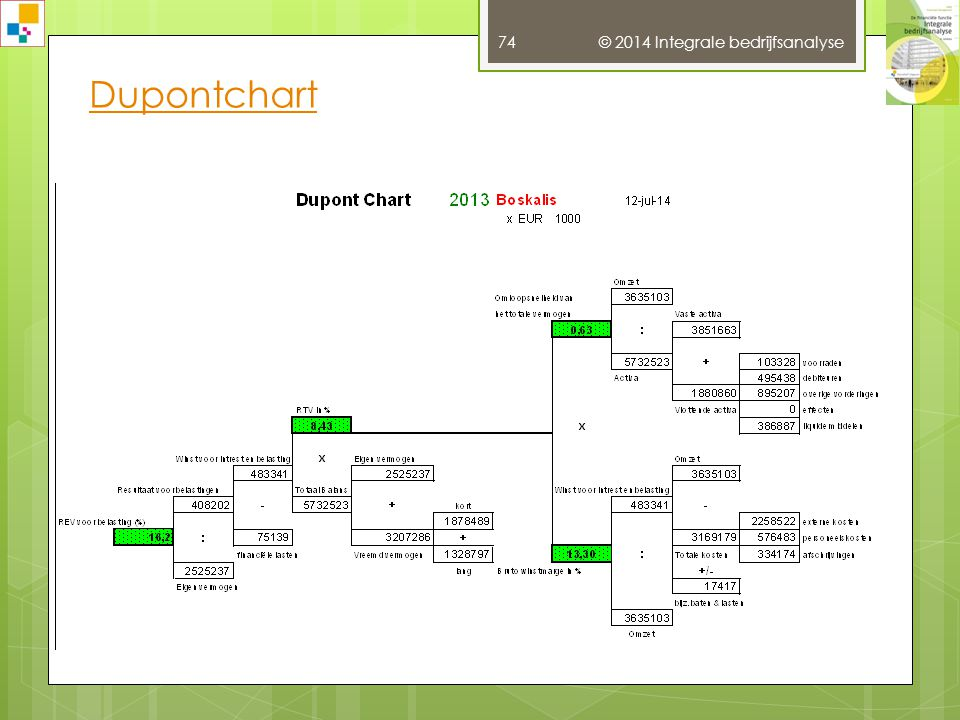 Dupontchart © 2014 Integrale bedrijfsanalyse