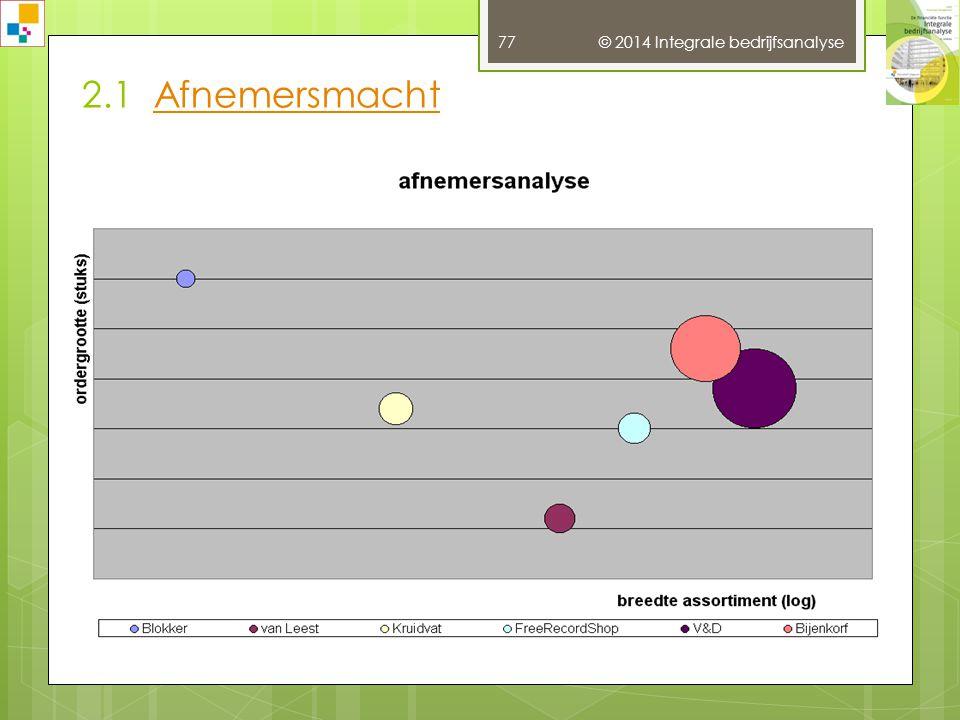 2.1 Afnemersmacht © 2014 Integrale bedrijfsanalyse