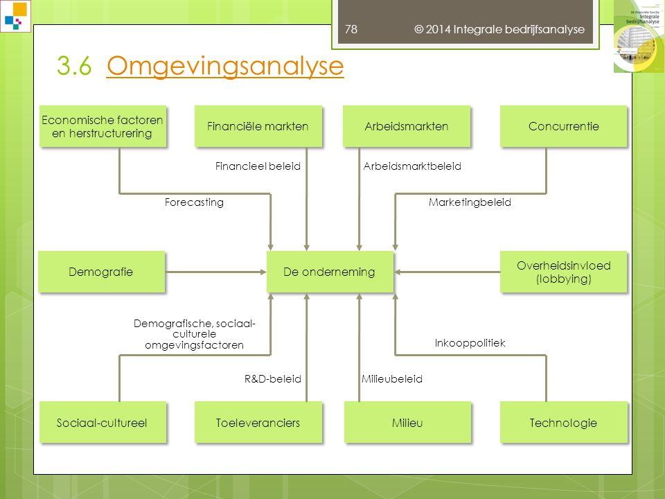 Demografische, sociaal-culturele omgevingsfactoren
