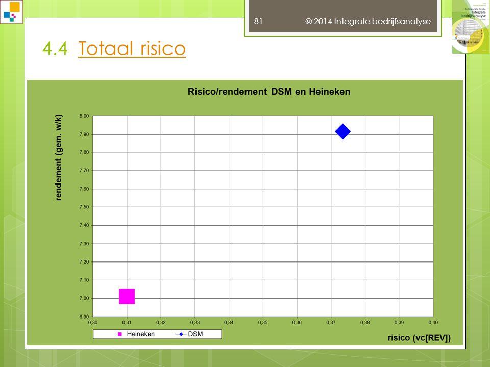 4.4 Totaal risico © 2014 Integrale bedrijfsanalyse