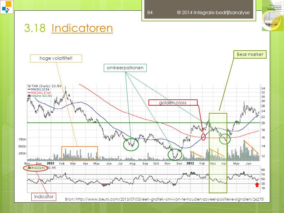 3.18 Indicatoren © 2014 Integrale bedrijfsanalyse Bear market