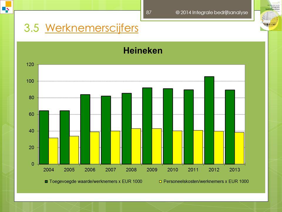 3.5 Werknemerscijfers © 2014 Integrale bedrijfsanalyse