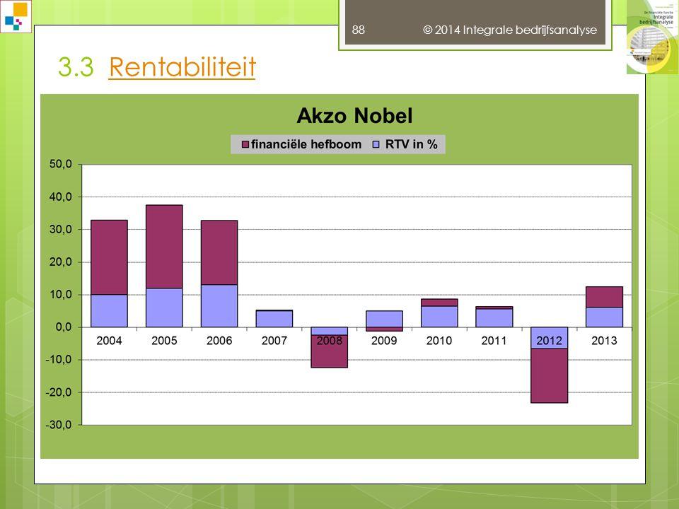 3.3 Rentabiliteit © 2014 Integrale bedrijfsanalyse
