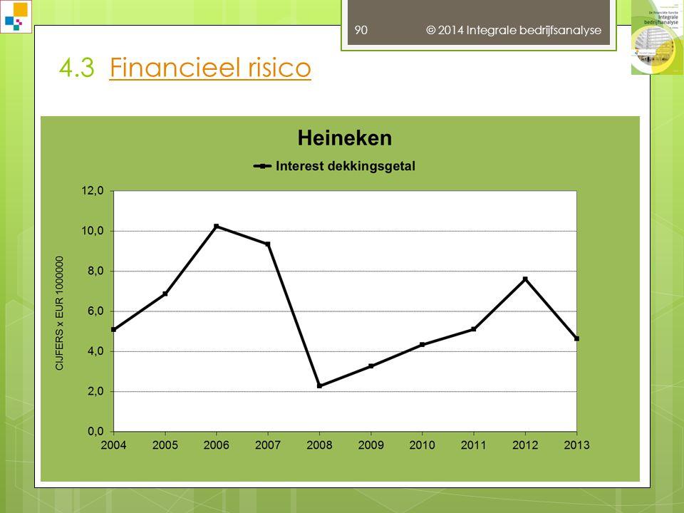 4.3 Financieel risico © 2014 Integrale bedrijfsanalyse