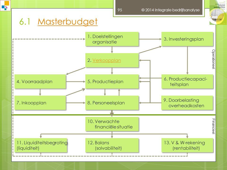 6.1 Masterbudget 1. Doelstellingen organisatie 3. Investeringsplan