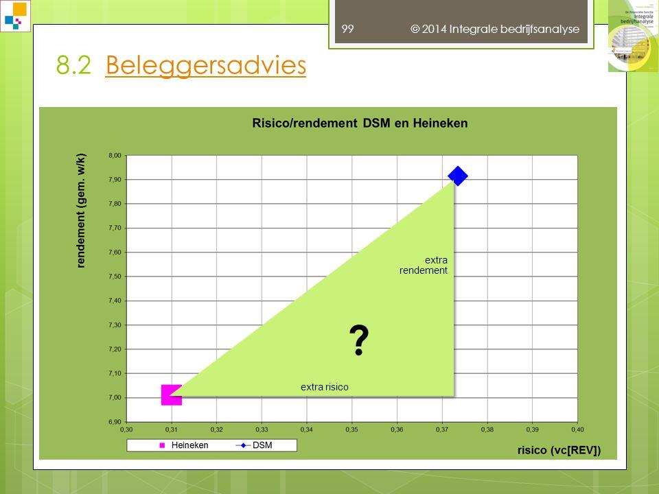 8.2 Beleggersadvies © 2014 Integrale bedrijfsanalyse extra rendement