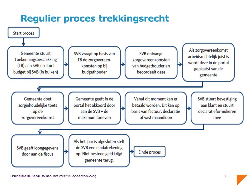 Regulier proces trekkingsrecht