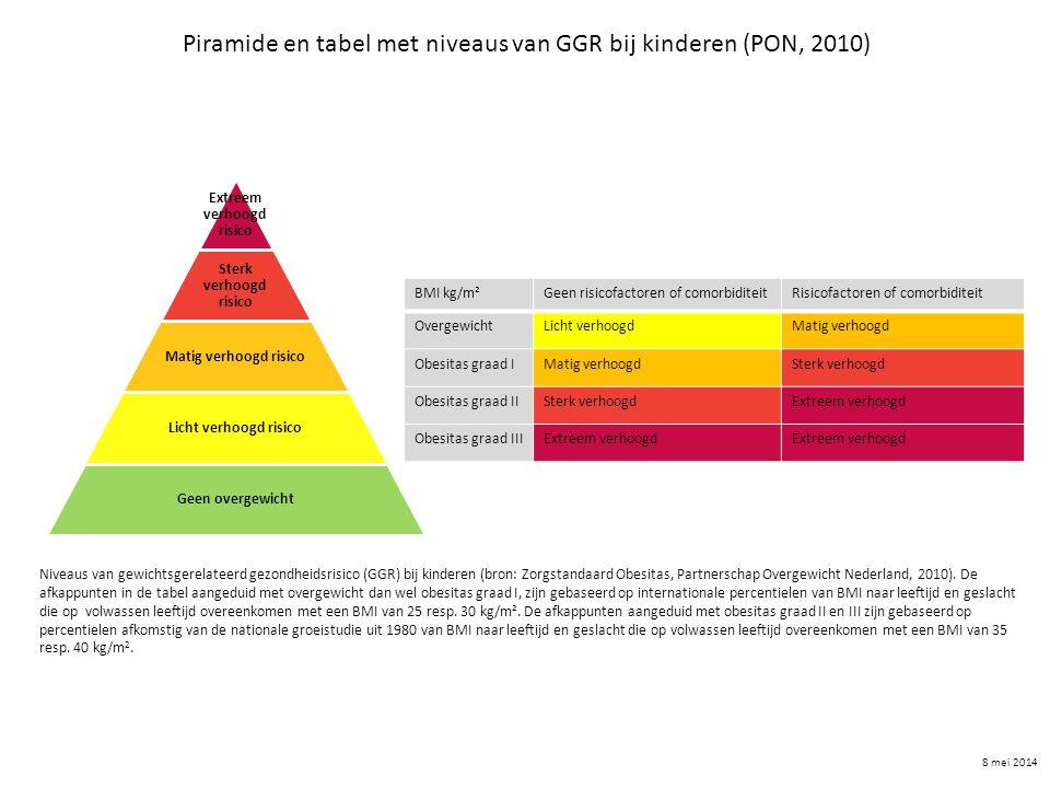 Piramide en tabel met niveaus van GGR bij kinderen (PON, 2010)