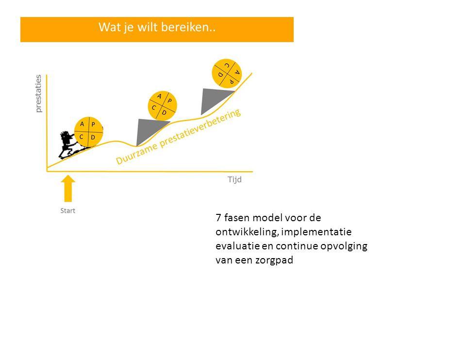 7 fasen model voor de ontwikkeling, implementatie evaluatie en continue opvolging van een zorgpad