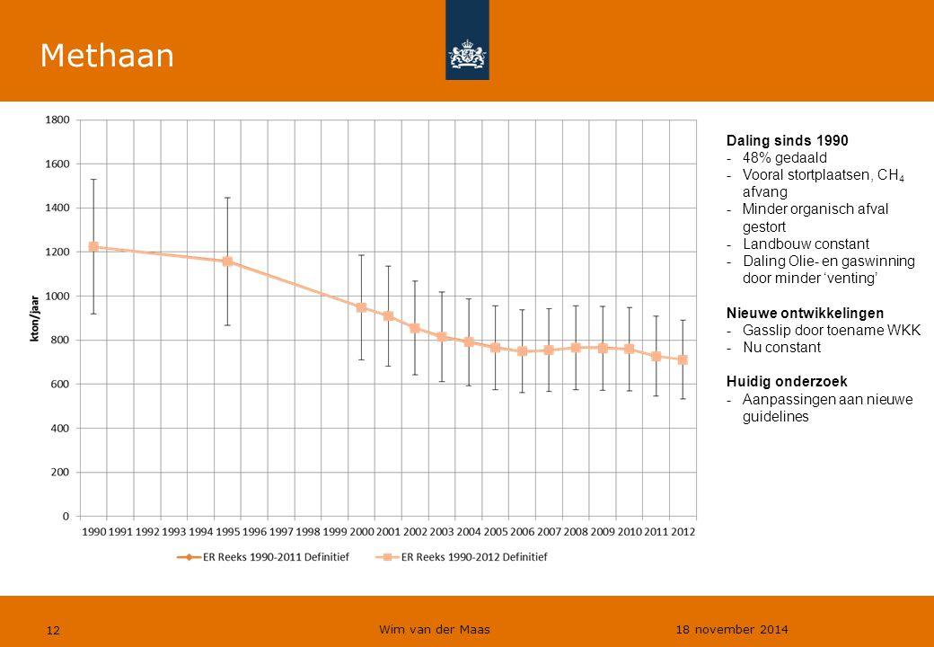 Methaan Daling sinds 1990 48% gedaald Vooral stortplaatsen, CH4 afvang