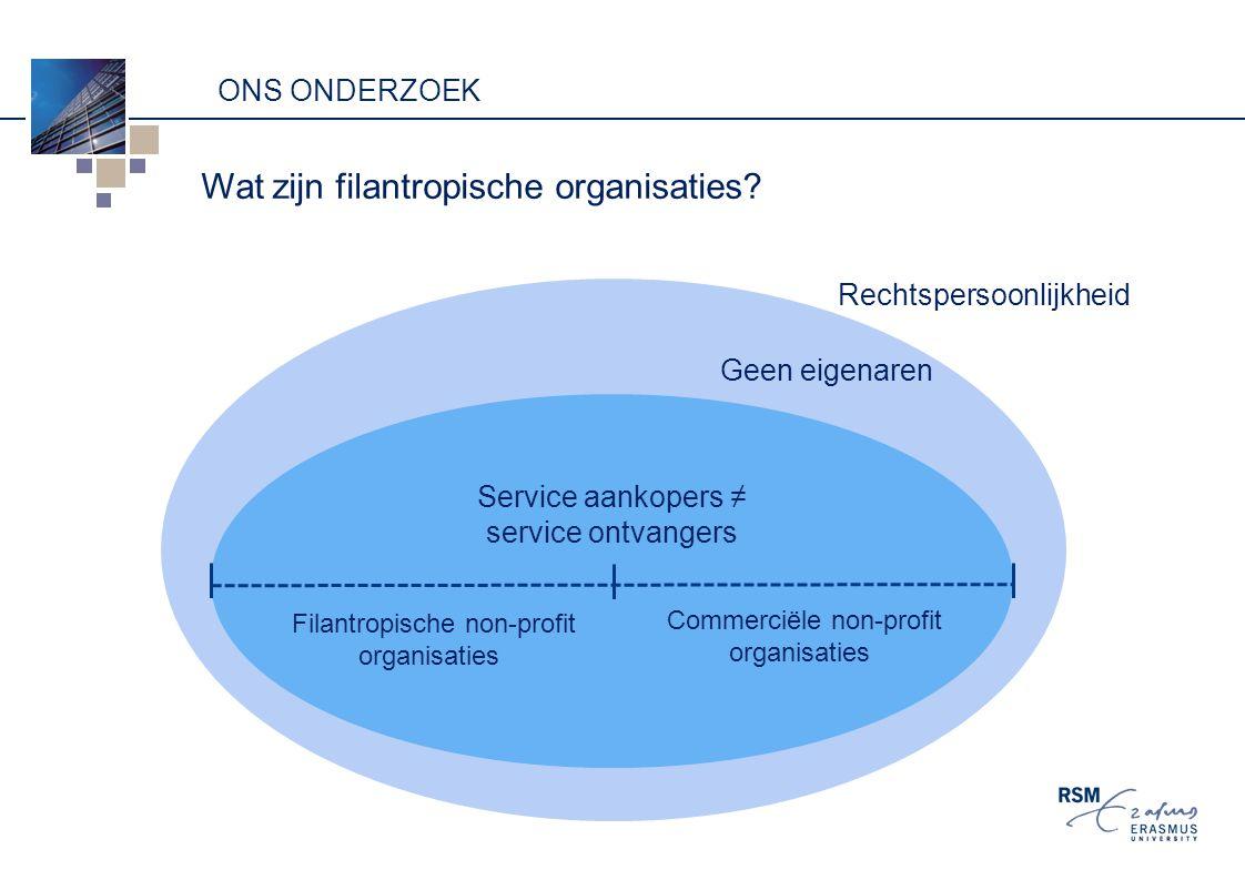 Wat zijn filantropische organisaties