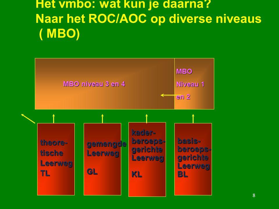 Het vmbo: wat kun je daarna Naar het ROC/AOC op diverse niveaus ( MBO)