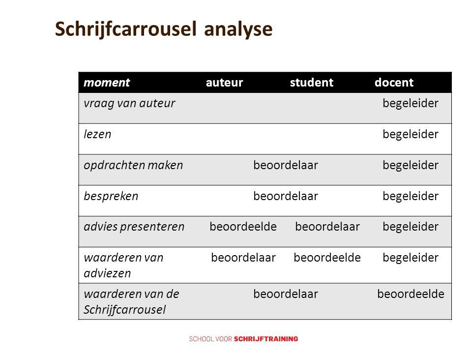 Schrijfcarrousel analyse