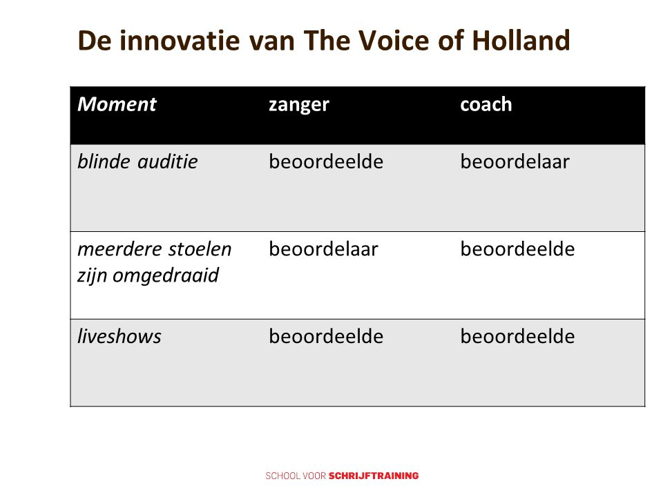 De innovatie van The Voice of Holland