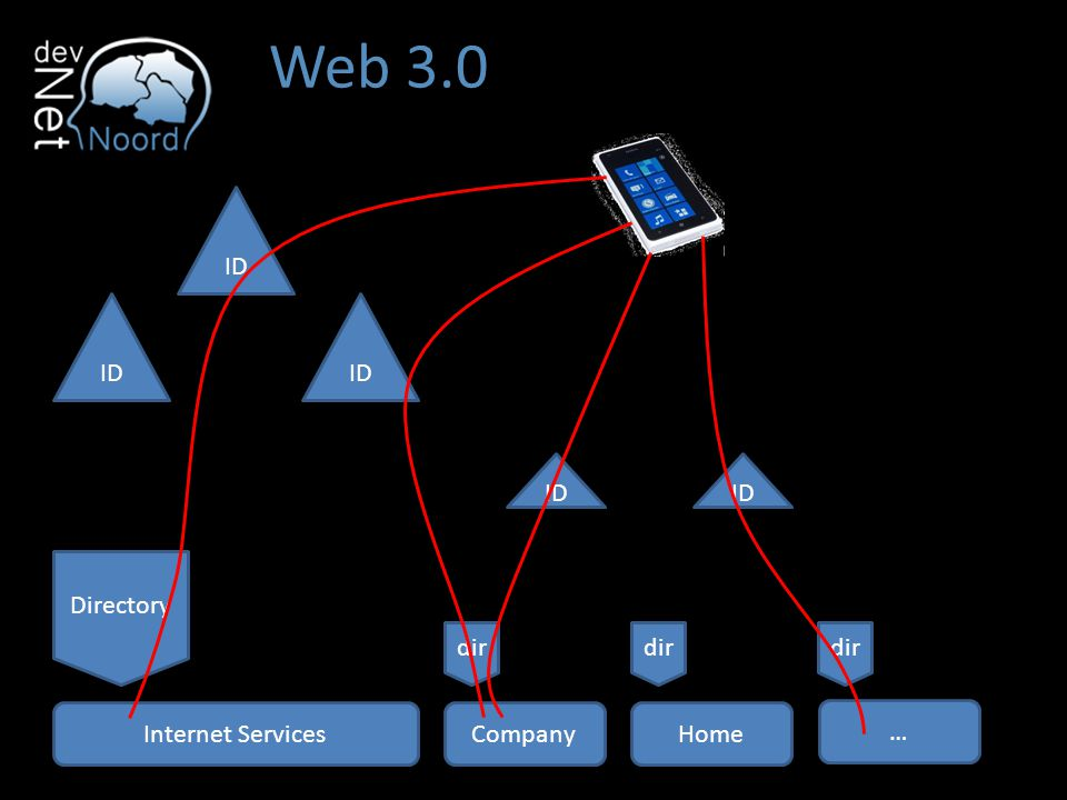 Web 3.0 ID ID ID ID ID Directory dir dir dir Internet Services Company
