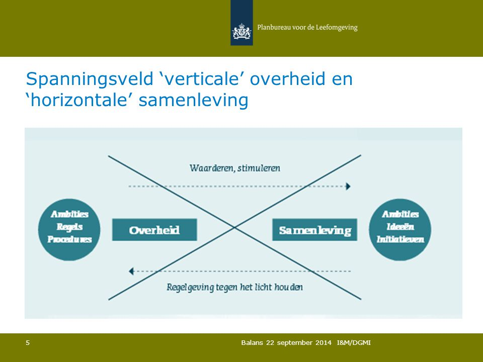 Spanningsveld 'verticale' overheid en 'horizontale' samenleving