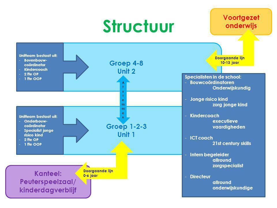 Structuur Voortgezet onderwijs Groep 4-8 Unit 2 Groep 1-2-3 Unit 1