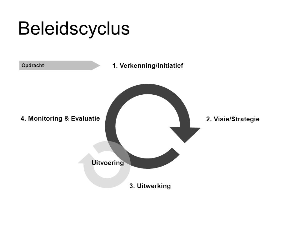 Beleidscyclus 1. Verkenning/Initiatief 4. Monitoring & Evaluatie
