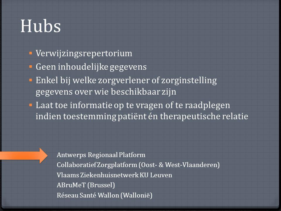 Hubs Verwijzingsrepertorium Geen inhoudelijke gegevens
