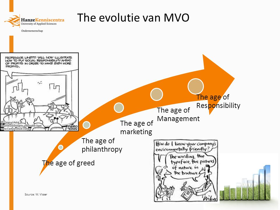 The evolutie van MVO The age of greed The age of philanthropy