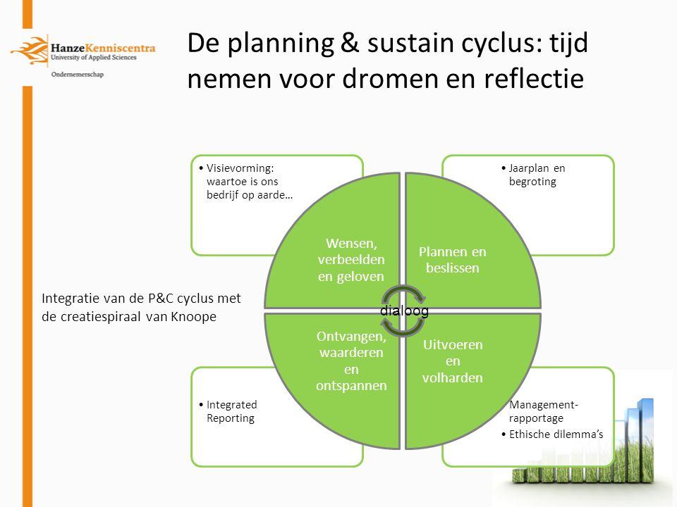 De planning & sustain cyclus: tijd nemen voor dromen en reflectie