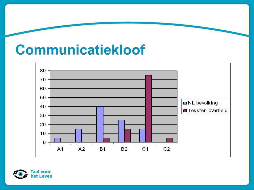 Communicatiekloof Bron: Bureau Taal, Schrijven in eenvoudig Nederlands, Karen Heij en Wessel Visser, SDU 2006.