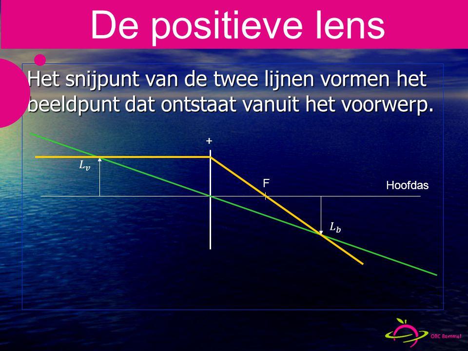De positieve lens Het snijpunt van de twee lijnen vormen het beeldpunt dat ontstaat vanuit het voorwerp.