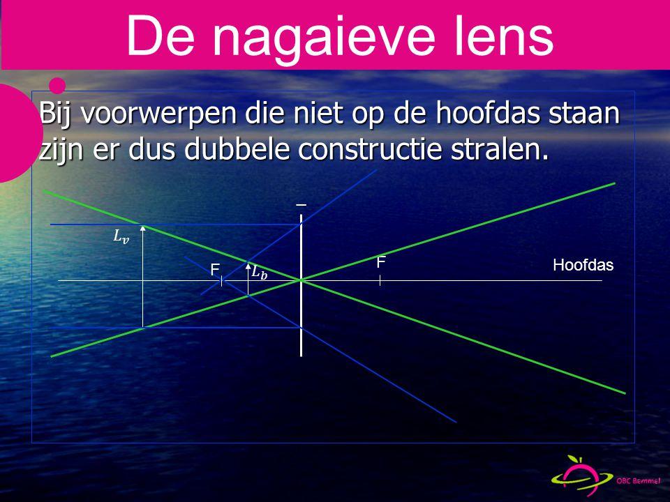 De nagaieve lens Bij voorwerpen die niet op de hoofdas staan zijn er dus dubbele constructie stralen.