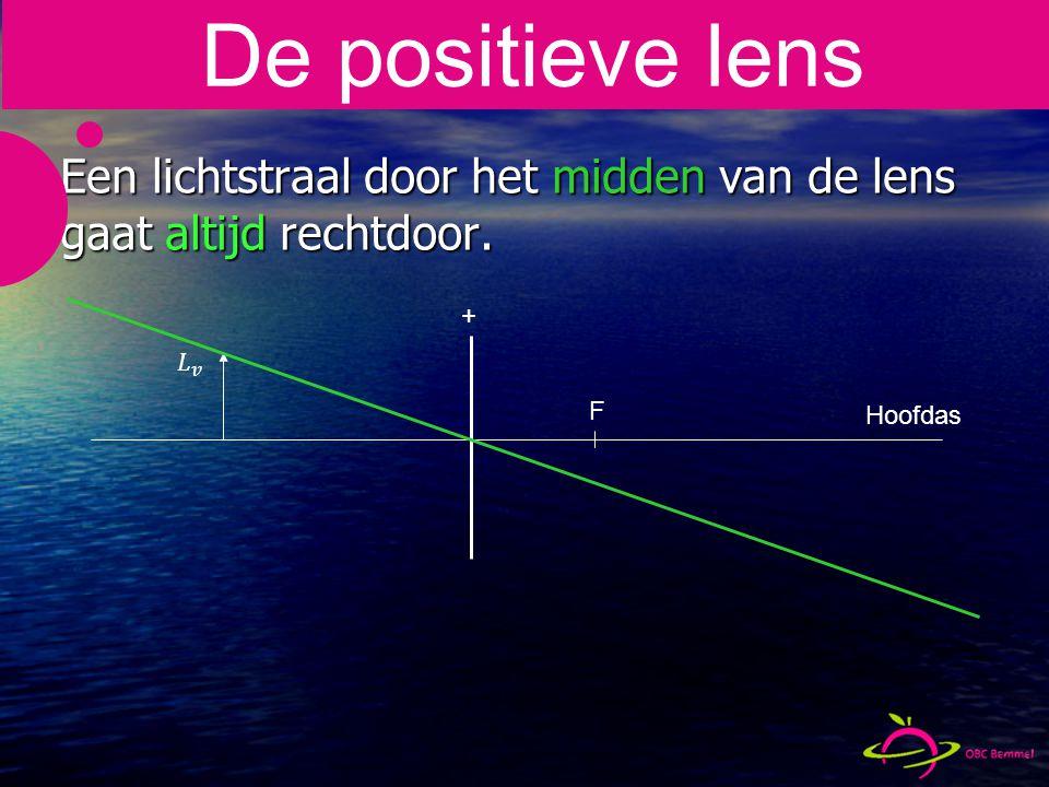 De positieve lens Een lichtstraal door het midden van de lens gaat altijd rechtdoor.