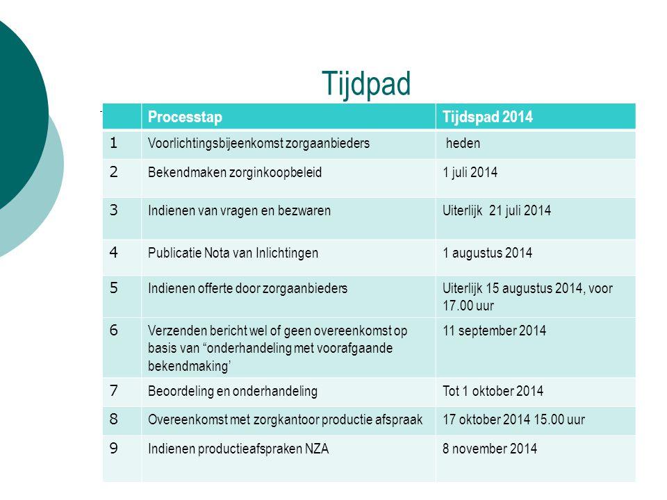 Tijdpad Processtap Tijdspad 2014 1