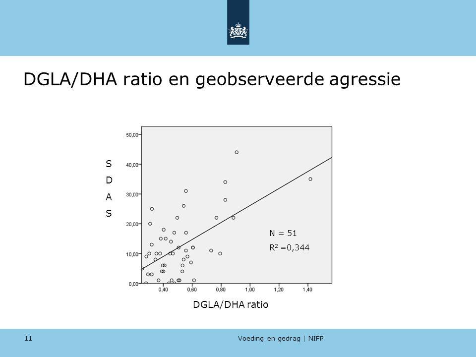 DGLA/DHA ratio en geobserveerde agressie