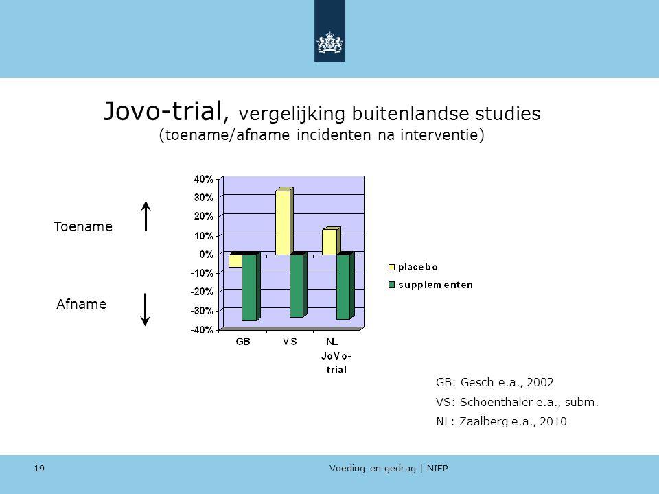 Jovo-trial, vergelijking buitenlandse studies (toename/afname incidenten na interventie)