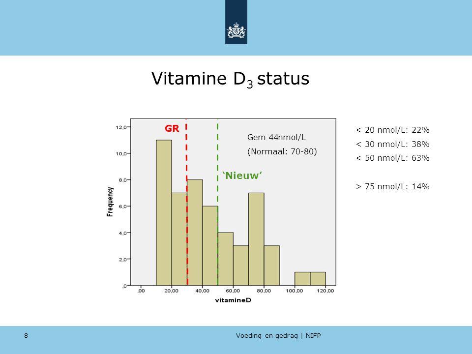 Vitamine D3 status GR 'Nieuw' < 20 nmol/L: 22% < 30 nmol/L: 38%