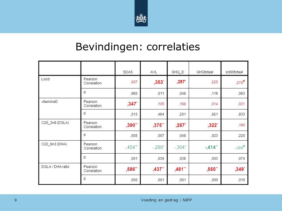Bevindingen: correlaties