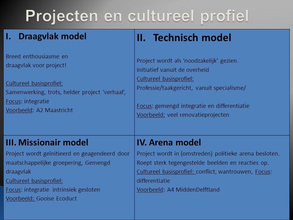 Projecten en cultureel profiel