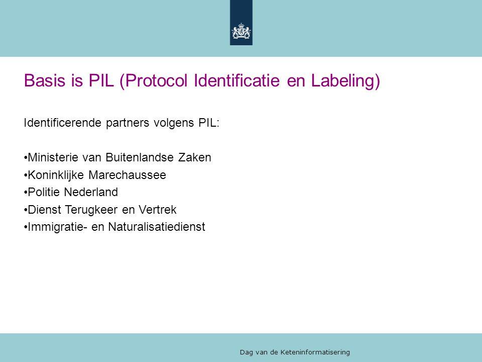 Basis is PIL (Protocol Identificatie en Labeling)