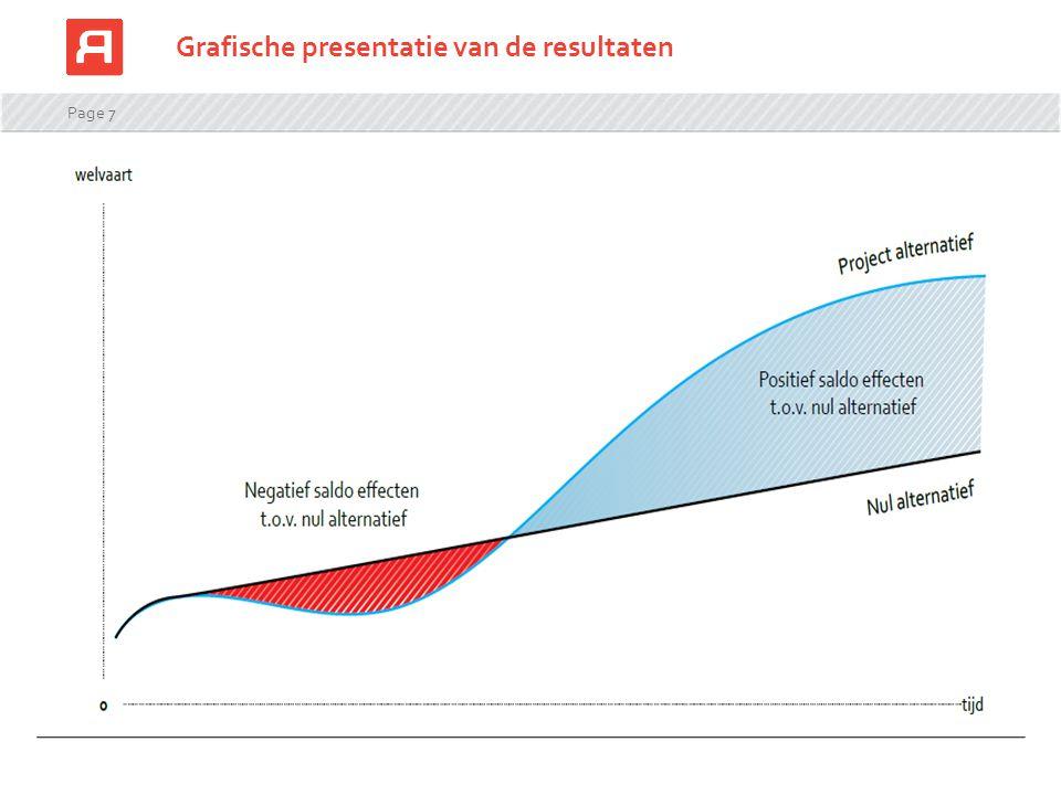 Grafische presentatie van de resultaten