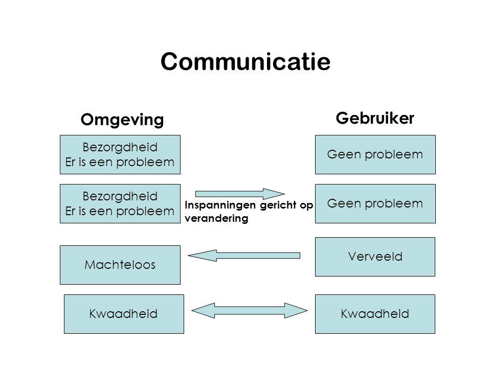 Communicatie Omgeving Gebruiker Bezorgdheid Er is een probleem