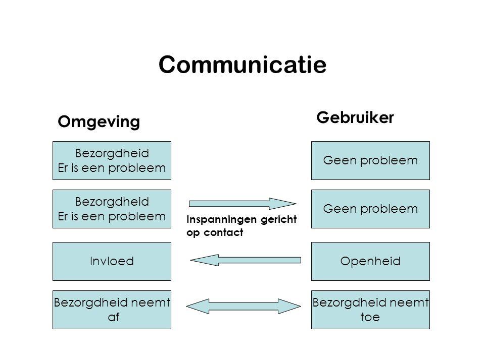 Communicatie Gebruiker Omgeving Bezorgdheid Er is een probleem