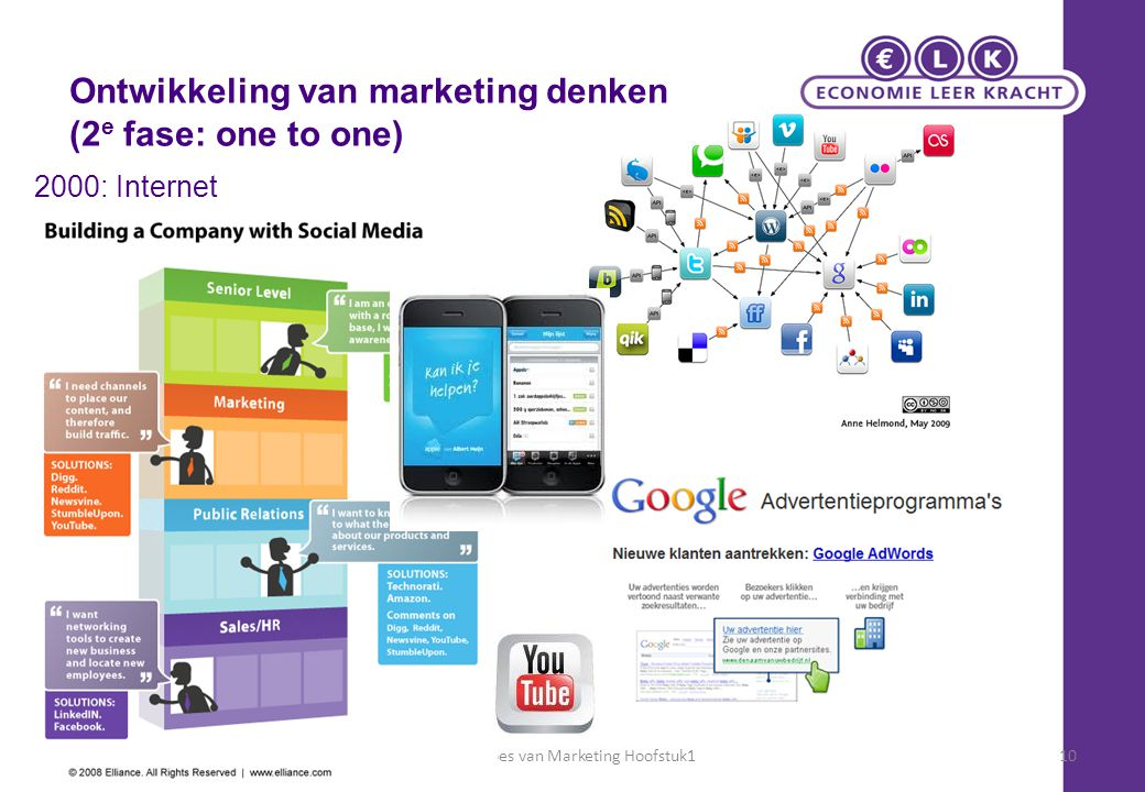 Principes van Marketing Hoofstuk1