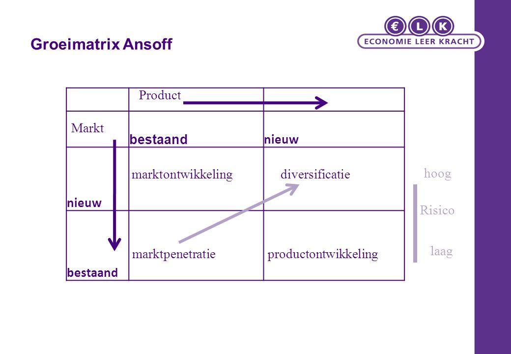 Groeimatrix Ansoff Product bestaand nieuw Markt marktontwikkeling