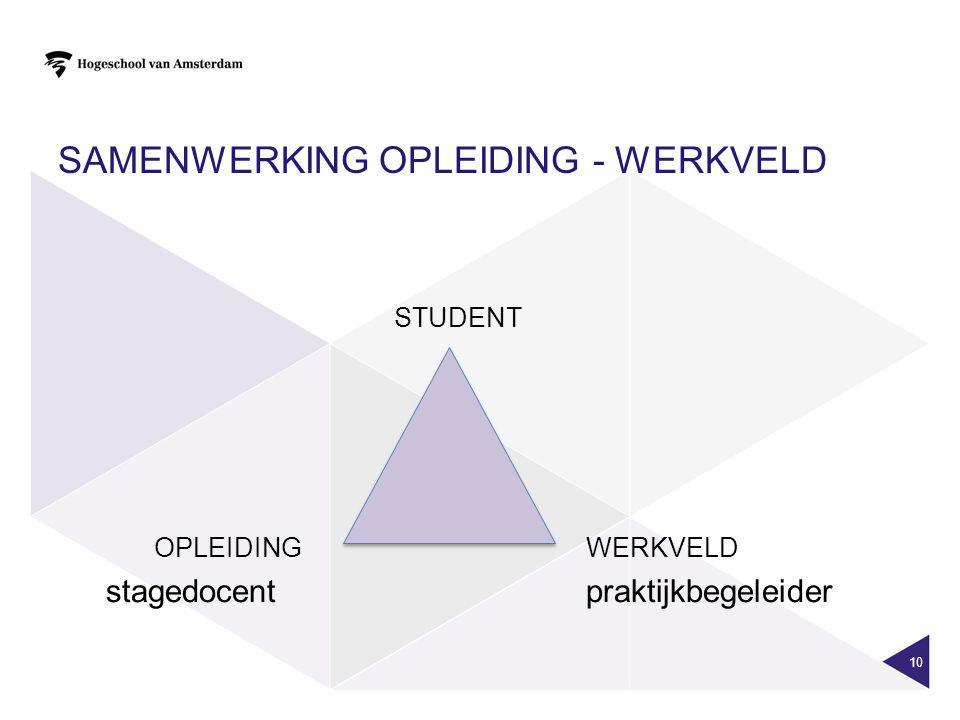 Samenwerking opleiding - werkveld