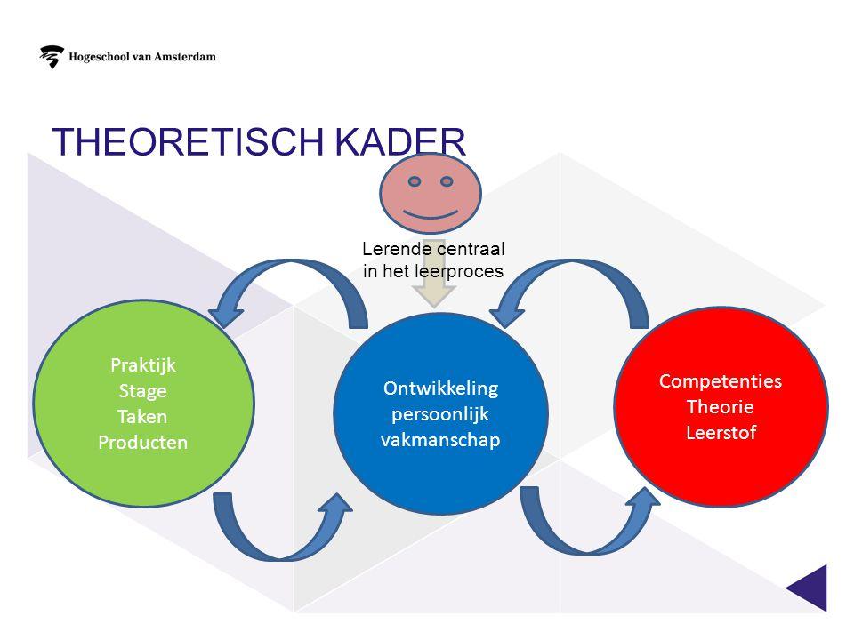 Theoretisch Kader Praktijk Stage Competenties