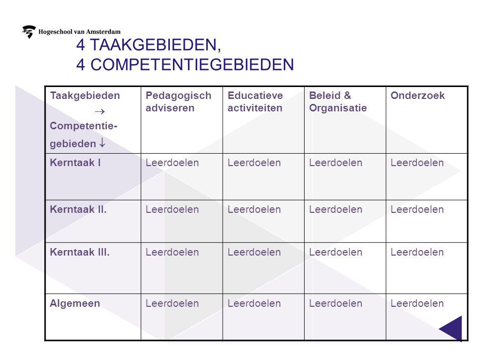 4 taakgebieden, 4 competentiegebieden