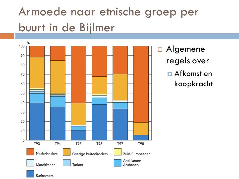 Armoede naar etnische groep per buurt in de Bijlmer