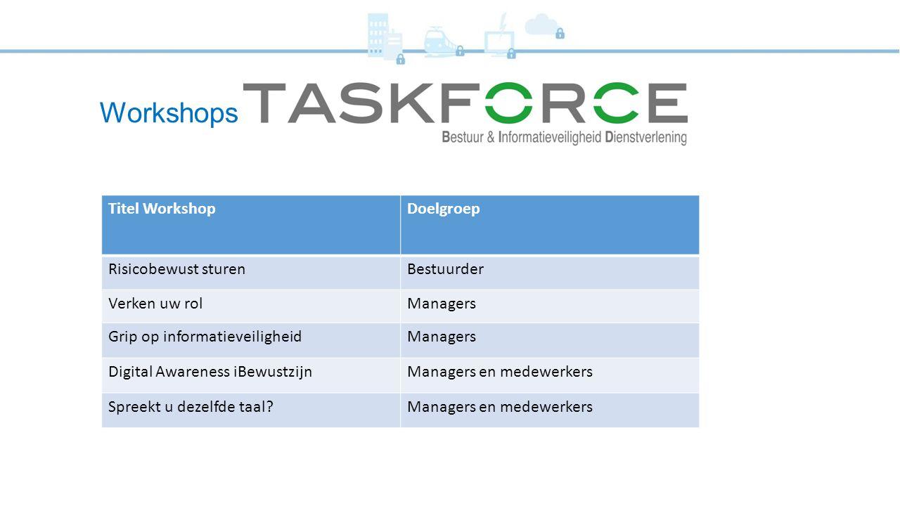 Workshops Titel Workshop Doelgroep Risicobewust sturen Bestuurder