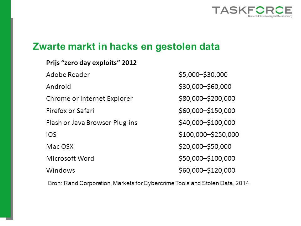 Zwarte markt in hacks en gestolen data