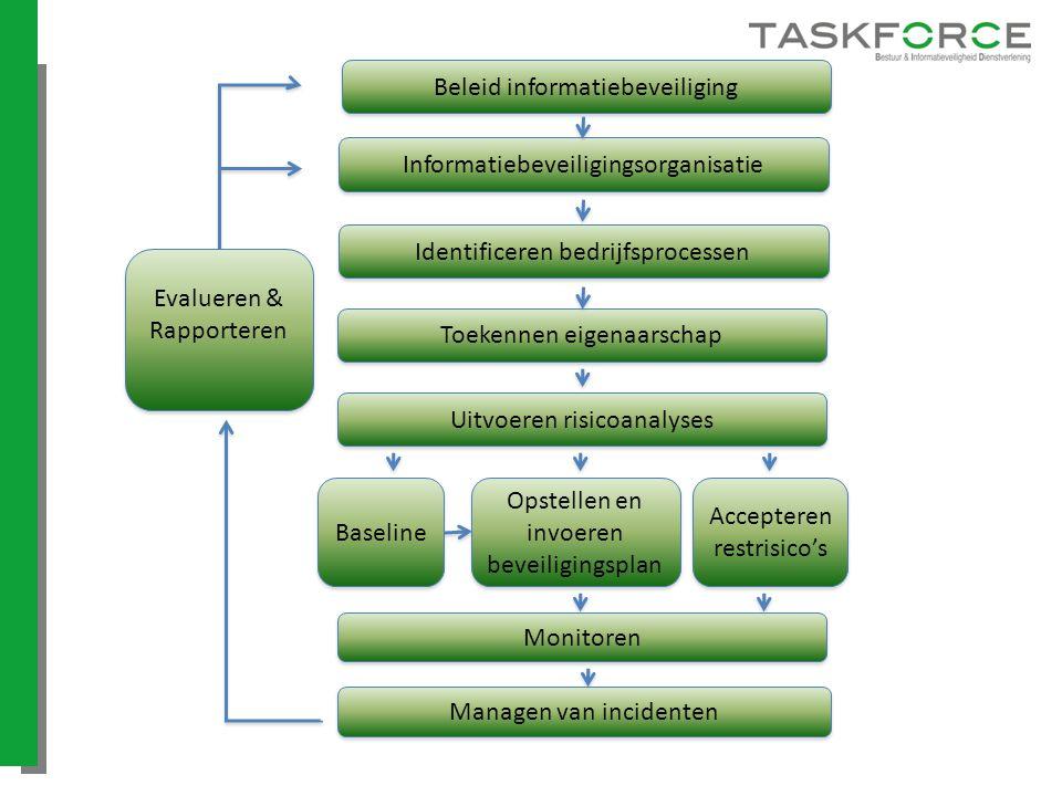 Beleid informatiebeveiliging