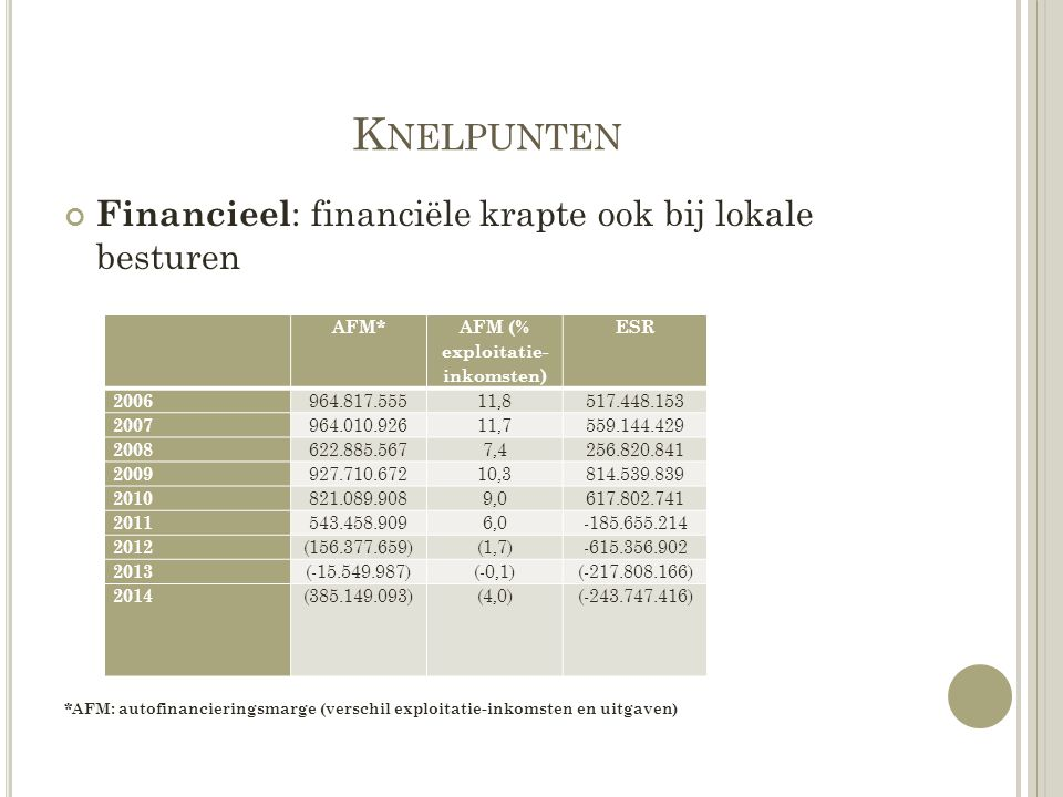 AFM (% exploitatie-inkomsten)