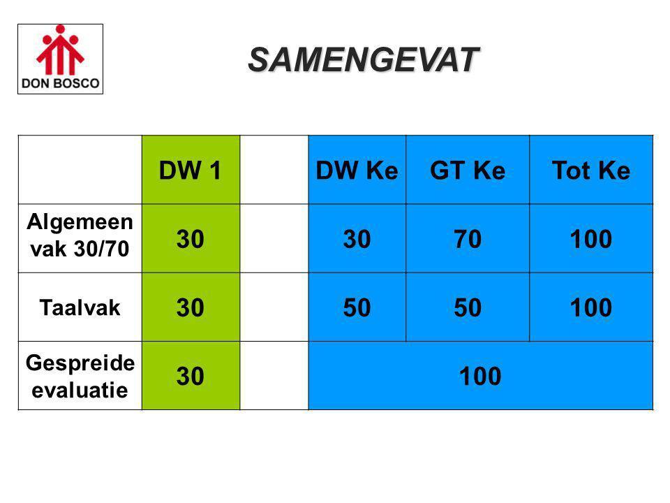SAMENGEVAT DW 1 DW Ke GT Ke Tot Ke 30 70 100 50 Algemeen vak 30/70